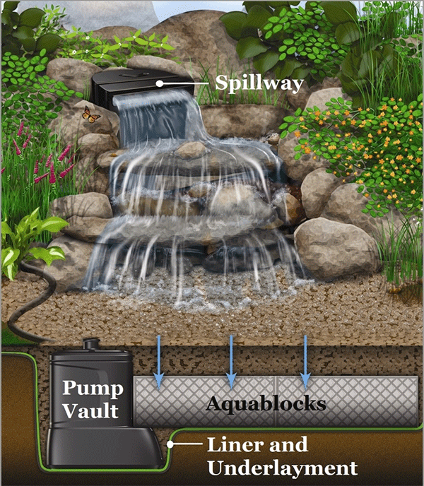 Pondless-Waterfall-Diagram